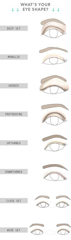 15 Game-Changing Eyeliner Charts If You Suck At Makeup Determine what kind of eye shape you have. – Das schönste Make-up All Things Beauty, Beauty Make Up, Hair Beauty, Maquillage Mary Kay, Make Up Workshop, Make Up Inspiration, How To Apply Eyeshadow, How To Eyeliner, Applying Eyeshadow