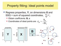Multidimensional Scaling - Property fitting - Ideal points model