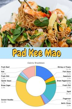 Pad Kee Mao authentic recipe or drunken noodles is a quite spicy dish. It's a very easy dish to make and is absolutely delicious! Thai pad kee map is also quite famous amongst foreigners despite its level of spice. I hope you like this recipe!  #tastythais #thaifood #thaistreetfood #streetfood #noodlerecipe #spicythaifood #paddkeemao Noodle Recipes, Thai Recipes, Thai Drunken Noodles, Green Peppercorn, Thai Street Food, Spicy Dishes, Thai Dishes, Fish Sauce, Tasty Thai