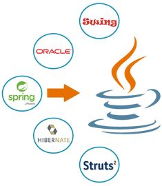 Image result for Are you looking for the most suitable web development platform?