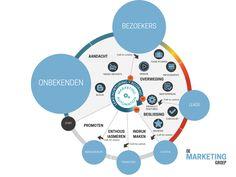 inbound marketingflow