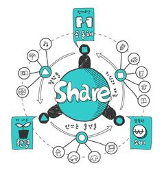 """krhart explaining how sharing works: The three poles are """"a better environment"""" """"smart consumption"""" & """"a common community that works together"""""""