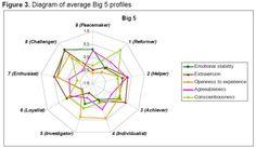 Diagram of average Big 5 profiles: Enneagram