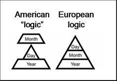 US vs. European Logic