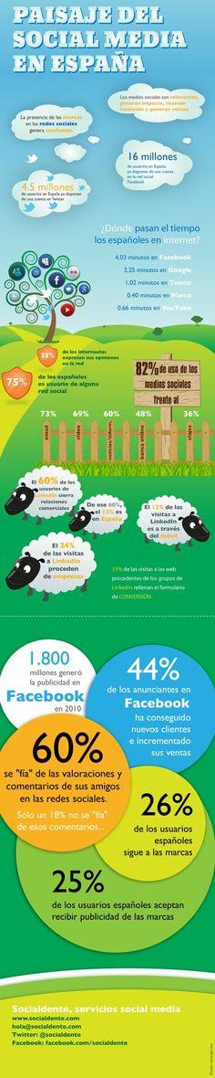 #Infografía Paisaje del Social Media en España, 2012