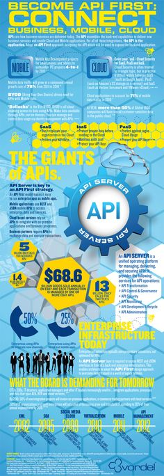 Become API First: Connect Business, Mobile, Cloud[INFOGRAPHIC]