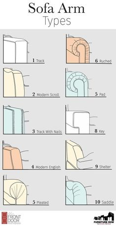 Furniture Glossary: Sofa Arm Types – The Front Door By Furniture Row Sofa Arm Types – House Design Guide / Home Accessories – Couch / Seating (Visited 3 times, 1 visits today) Door Furniture, Furniture Styles, Furniture Makeover, Furniture Design, Furniture Ideas, Types Of Furniture, Farmhouse Furniture, Furniture Layout, Cheap Furniture