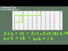 Concepto de multiplicación y tabla abreviada de multiplicar