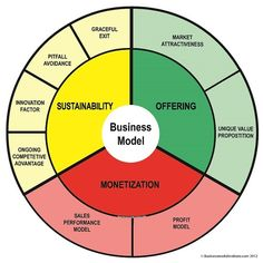 This Business Model diagram elegantly captures a lot of key components. I like it.