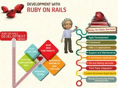 Ruby on Rails is an open source web development application framework for the ruby programming language. Lets understand what Ruby and Rails actually mean.