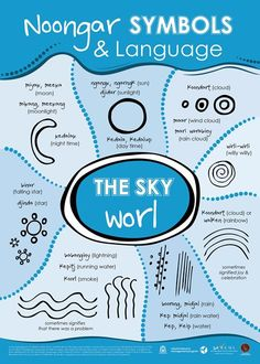 Noongar symbols and language - the sky Aboriginal Art Symbols, Aboriginal Art For Kids, Aboriginal Dreamtime, Aboriginal Education, Indigenous Education, Aboriginal History, Aboriginal Painting, Aboriginal Culture, Indigenous Art
