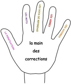 La main des corrections French Grammar, French Expressions, Cycle 3, French Lessons, School Hacks, Interactive Notebooks, Maine, Teaching, Education
