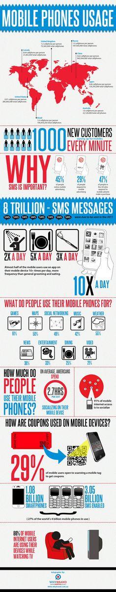 Uso de los teléfonos móviles #Infografía