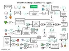 Which Premier League football club should you support?