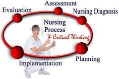 After Dinner Pie = Assessment, Diagnosis, Planning, Implementation, Evaluation. Nursing Assessment, Nursing Diagnosis, Nursing Care, Nurse Pics, Nurse Stuff, What Is Nursing, Cna Nurse, Nurses, Medical Conferences