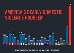 America's deadly domestic violence problem -- Why do we seem to keep winning First Place in all the wrong categories?