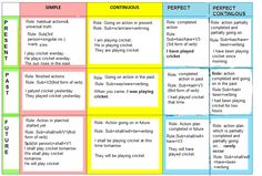 french tenses chart - Yahoo Search Results Yahoo Canada Image Search Results