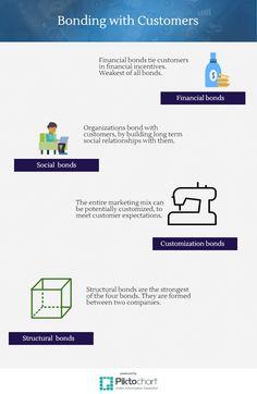 Structural bonds | 2.3 Customer Bonds | MK210x Courseware | edX Bond, Relationship, Organization, Marketing, Getting Organized, Organisation, Tejidos, Relationships