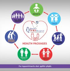 Our Health Check Packages for your Family For Appointments dial: 99662 56981 or live chat with us at www.queensnrihospital.com