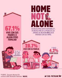 """""""¿Para cuándo dejas el nido, mijo?"""" Según últimos datos oficiales, más de la mitad de los jóvenes en México sigue viviendo con sus papás o algún familiar ¯\_(ツ)_/¯"""