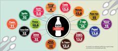 Cantidad de azúcar en los refrescos más comunes