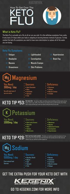 the Keto Flu in check with these tips! Keep the Keto Flu in check with these tips!Keep the Keto Flu in check with these tips! Keto Flu Symptoms, Ketosis Symptoms, Comida Keto, Menu Dieta, Ketogenic Lifestyle, Keto Meal Plan, Diet Meal Plans, Low Carb Diet, Low Carb Flu