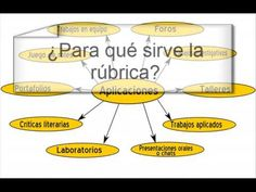 Teaching: an Art Teaching Methodology, Flipped Classroom, Learning Process, Learning Spanish, Teacher Resources, Assessment, Spin, School, Videos