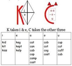 The /k/ Sound at the beginning of words – Phonics Pow