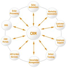 Online CRM and a Small Business Strategy