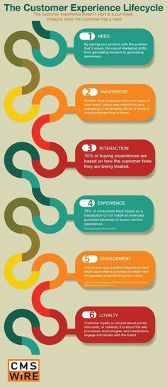 The customer experience lifecycle