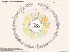COOL warming visualization: Temperature anomalies arranged by country 1900 - Visualization based on GISTEMP data Biology Lessons, Teaching Biology, Protest Signs, Belize Travel, Environmental Science, Environmental Design, Data Visualization, Global Warming, Best Funny Pictures
