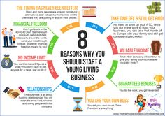 8 reasons to start a Young Living Business. Be in business for yourself, not by yourself. Free training provided. #momboss #business #essentialoils #healthylifestyle #chemicalfreehome