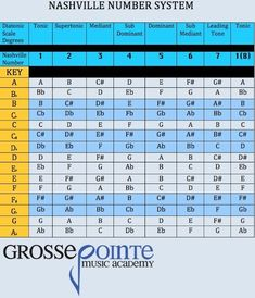 The Nashville Number System is a simple method of learning chord functions based on scale degrees. Check out this free Nashville Number System chord chart. Music Theory Guitar, Music Chords, Guitar Chords, Music Guitar, Piano Music, Playing Guitar, Learning Guitar, Learning Music, Music Lessons