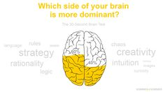 Which side of your brain is more dominant? Take the popular ③⓪-second brain test and compare the result with your friends! ☕ Start your brain test now »