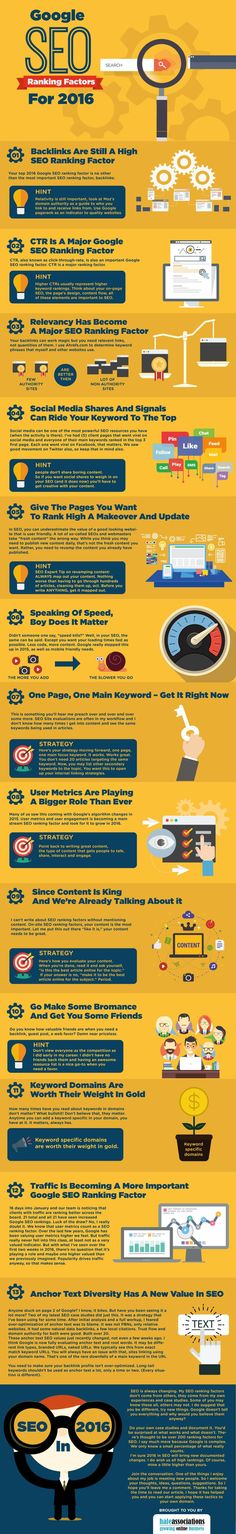Google SEO Ranking Factors for 2016 #Infographic.