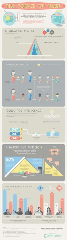 infographic smart-science-620x2209