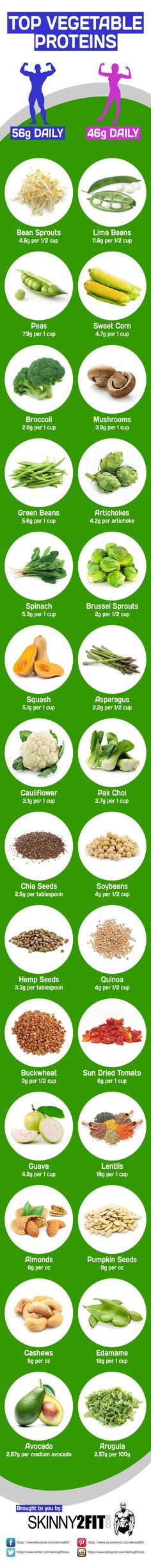Protein is essential for both muscle growth and repair, with men typically needing 56 grams daily and women typically need 46 grams daily. Meat, dairy and eggs are all good sources of protein, but there are vegetable proteins too. Here are some of the top vegetable proteins you could add to your diet.