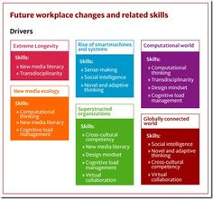 Future workplace changes and related skills Workplace Productivity, Adaptive Design, Technology And Society, Computational Thinking, Hr Management, Media Literacy, Digital Strategy, New Media, Social Media
