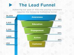 A masterful lead funnel for the marketer in all of us. Available in SlideRocket's free Marketing Plan Template presentation. Online Presentation, Presentation Software, Marketing Models, Marketing Plan Template, Free Market, Branding, Social Media, Templates, How To Plan