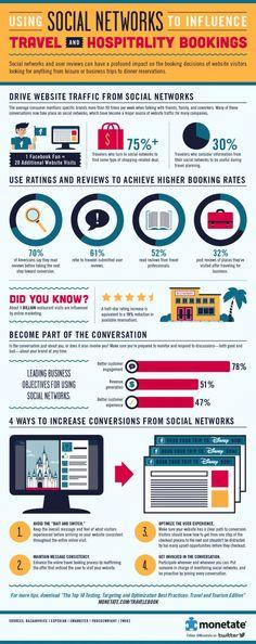 Comment intégrer les réseaux sociaux pour entrainer les voyageurs à réserver.