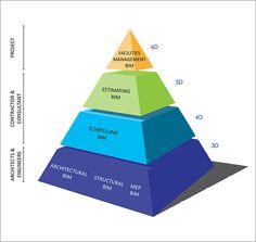 Building Information Modeling (BIM) | Aristeo