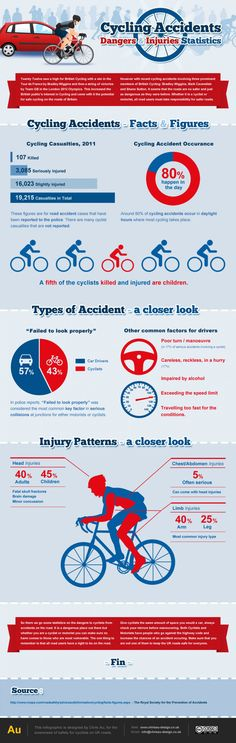Cycling Accidents: Dangers & Injuries Statistics