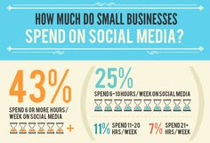It's great to see how many small businesses are taking advantage of #socialmedia!