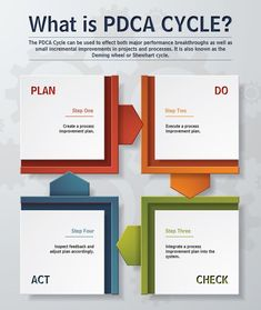 planning your day Plan, Do, Check, Act! A great infographic to help your business planning stay on track It Service Management, Change Management, Business Management, Management Tips, Business Planning, Business Tips, Startup Business Plan, Kaizen, Process Improvement