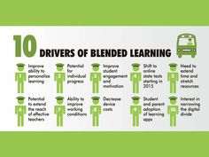 10 Drivers Of Blended Learning In Education