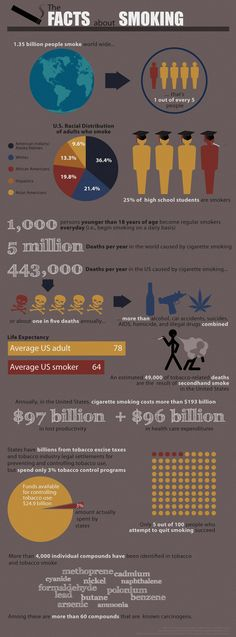 This image shows the epidemiological cost of cigarette smoking and the impact it has on public health