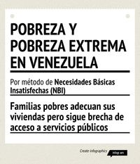 Pobreza y pobreza extrema en Venezuela