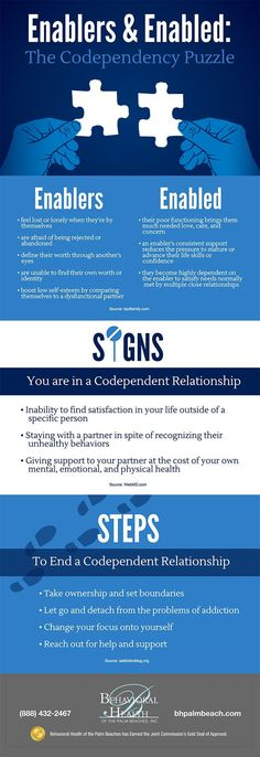 Psychology : Infographic: Enablers and Enabled: The Codependency Puzzle