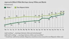 Approval of Black-White Marriage among Whites and Blacks (1969-2013)