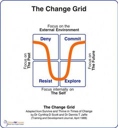 The Change Grid Dr Cynthia Scott Dr Dennis Jaffe Change Leadership, Leadership Coaching, Leadership Development, Leadership Quotes, Life Coaching, Leadership Attributes, Coaching Quotes, Teamwork Quotes, Leader Quotes